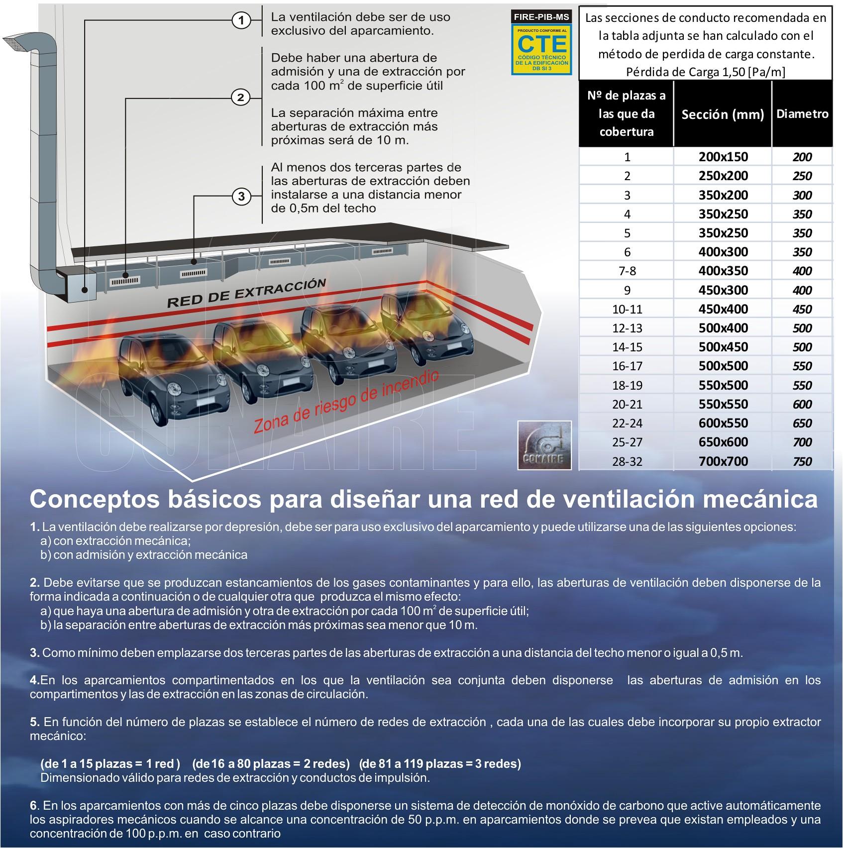 esquema red de extracción garajes-CONAIRE PIB FIRE MS